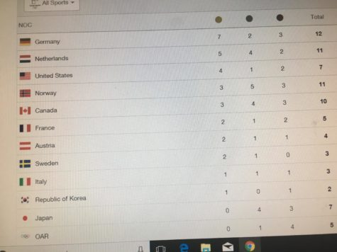 The first week of the Olympics: USA comes in third.